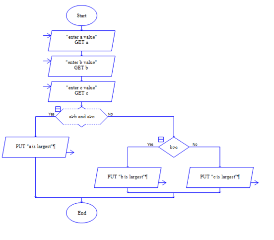Flowchart for finding biggest number in python