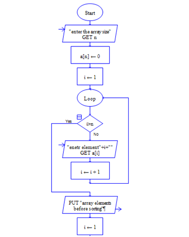 Flowchart to sort the list of numbers in python